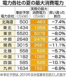 東京新聞9月7日付より